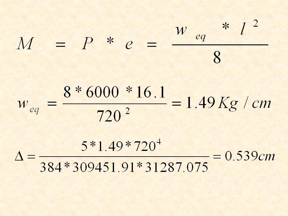 Resultados – ensayo con CFRP La posibilidad de recuperar flechas en elementos de hormigón con CFRP se demuestra a continuación: De acuerdo a lo realizado y hallado: –Fuerza de tensado P = 6000 Kg.