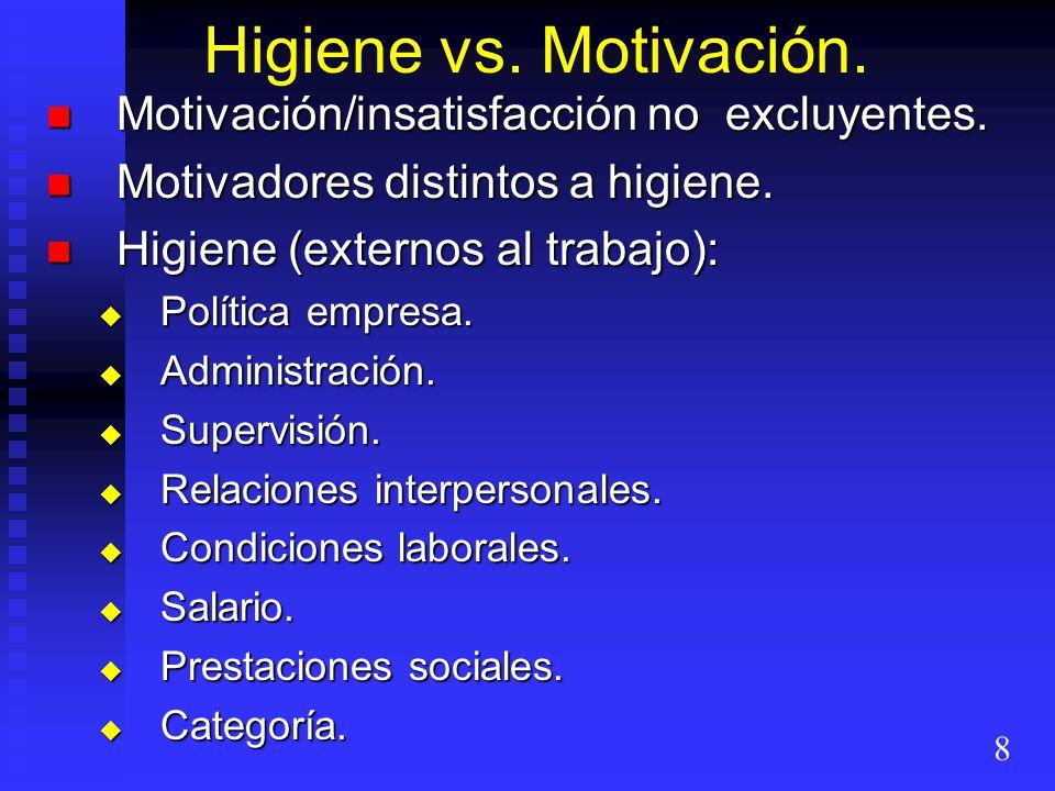 Higiene vs. Motivación. Motivación/insatisfacción no excluyentes. Motivación/insatisfacción no excluyentes. Motivadores distintos a higiene. Motivador