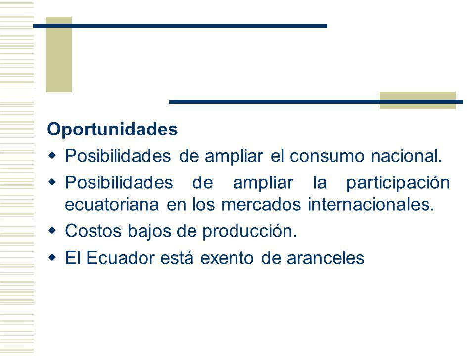 Oportunidades Posibilidades de ampliar el consumo nacional. Posibilidades de ampliar la participación ecuatoriana en los mercados internacionales. Cos