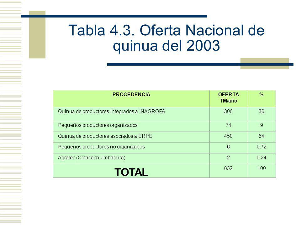 Tabla 4.3. Oferta Nacional de quinua del 2003 PROCEDENCIAOFERTA TM/año % Quinua de productores integrados a INAGROFA30036 Pequeños productores organiz