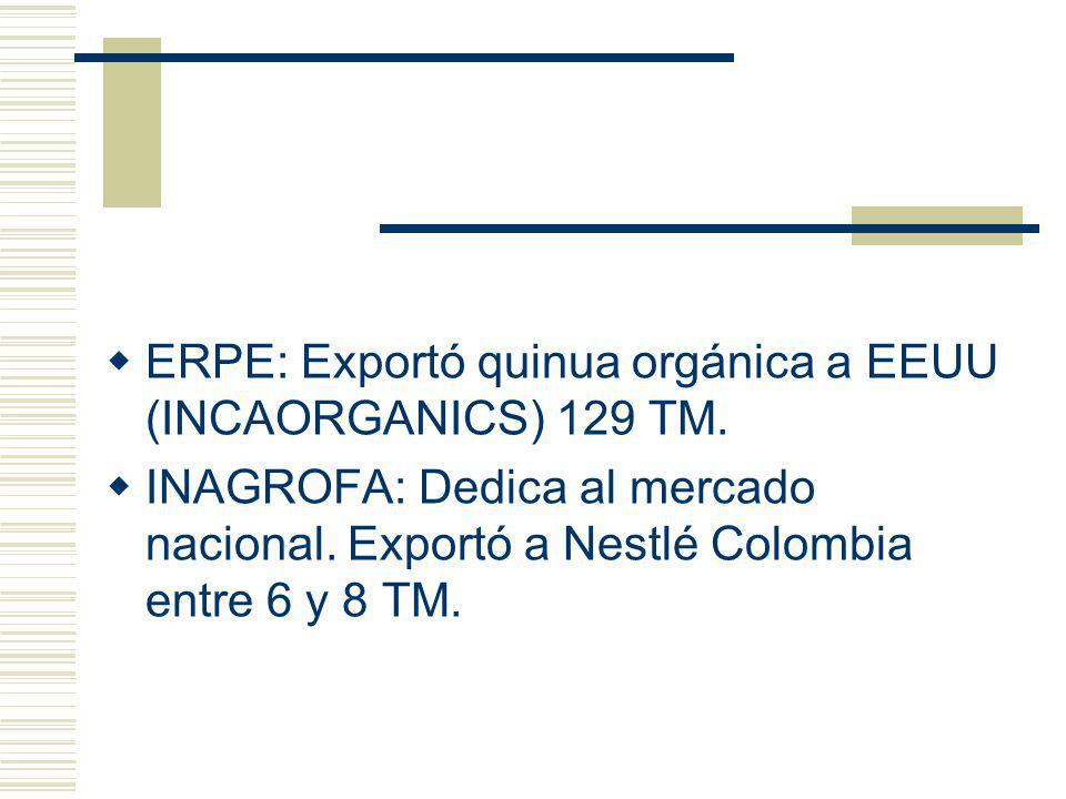 ERPE: Exportó quinua orgánica a EEUU (INCAORGANICS) 129 TM. INAGROFA: Dedica al mercado nacional. Exportó a Nestlé Colombia entre 6 y 8 TM.