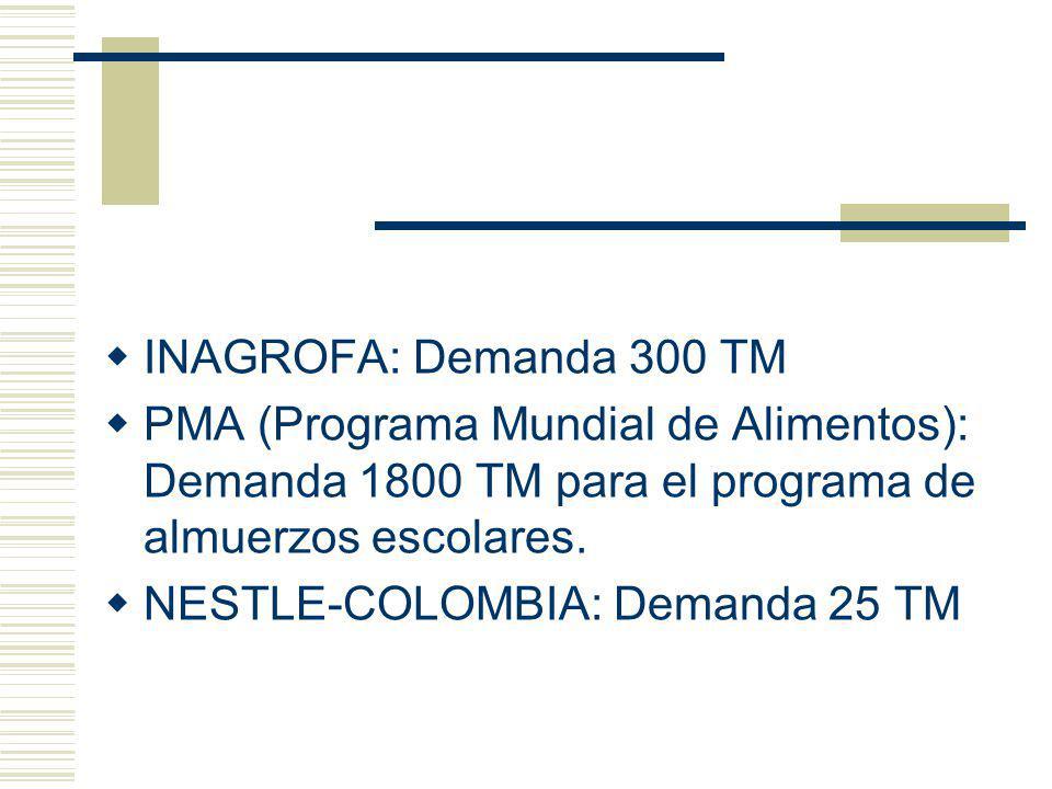 INAGROFA: Demanda 300 TM PMA (Programa Mundial de Alimentos): Demanda 1800 TM para el programa de almuerzos escolares. NESTLE-COLOMBIA: Demanda 25 TM