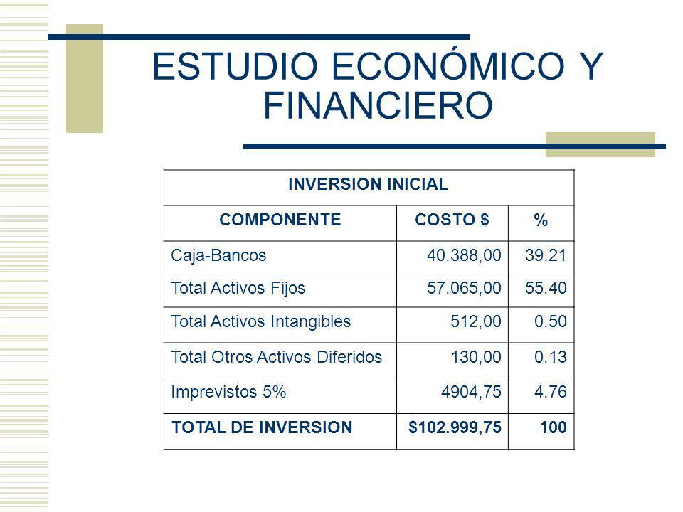 ESTUDIO ECONÓMICO Y FINANCIERO INVERSION INICIAL COMPONENTECOSTO $% Caja-Bancos40.388,0039.21 Total Activos Fijos57.065,0055.40 Total Activos Intangibles512,000.50 Total Otros Activos Diferidos130,000.13 Imprevistos 5%4904,754.76 TOTAL DE INVERSION$102.999,75100