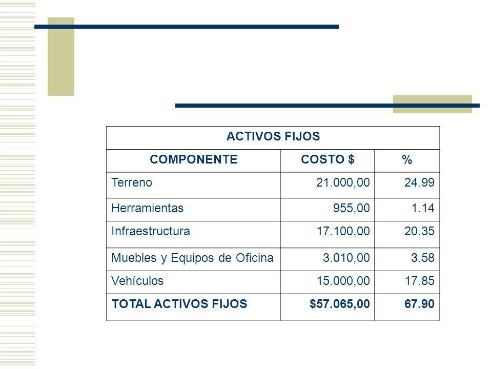 ACTIVOS FIJOS COMPONENTECOSTO $% Terreno21.000,0024.99 Herramientas955,001.14 Infraestructura17.100,0020.35 Muebles y Equipos de Oficina3.010,003.58 Vehículos15.000,0017.85 TOTAL ACTIVOS FIJOS $57.065,0067.90