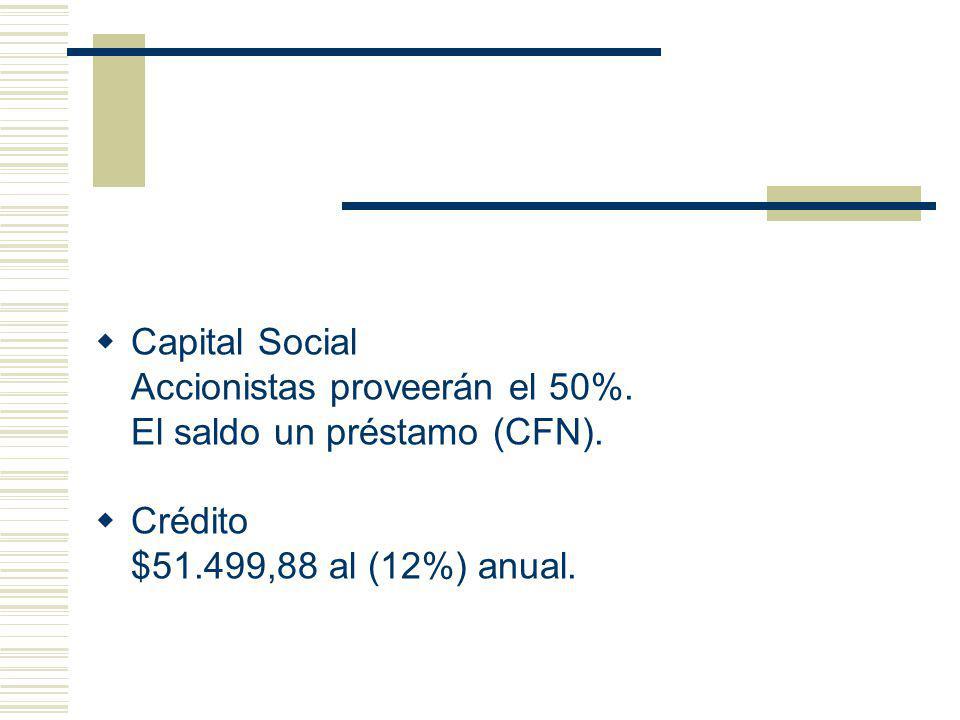 Capital Social Accionistas proveerán el 50%. El saldo un préstamo (CFN). Crédito $51.499,88 al (12%) anual.