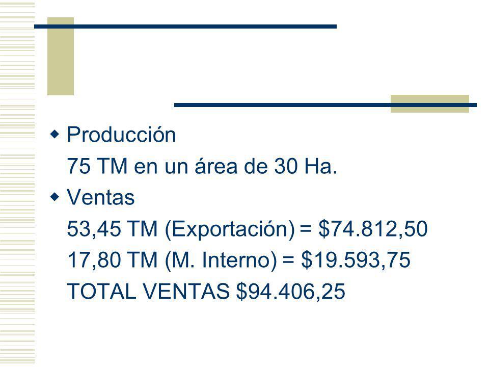 Producción 75 TM en un área de 30 Ha. Ventas 53,45 TM (Exportación) = $74.812,50 17,80 TM (M. Interno) = $19.593,75 TOTAL VENTAS $94.406,25