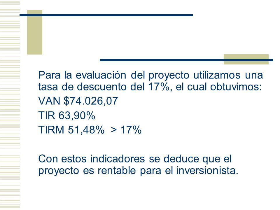 Para la evaluación del proyecto utilizamos una tasa de descuento del 17%, el cual obtuvimos: VAN $74.026,07 TIR 63,90% TIRM 51,48% > 17% Con estos indicadores se deduce que el proyecto es rentable para el inversionista.