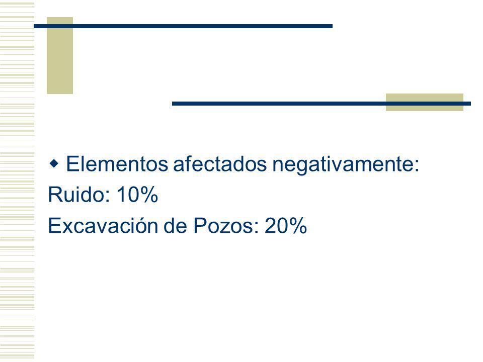 Elementos afectados negativamente: Ruido: 10% Excavación de Pozos: 20%