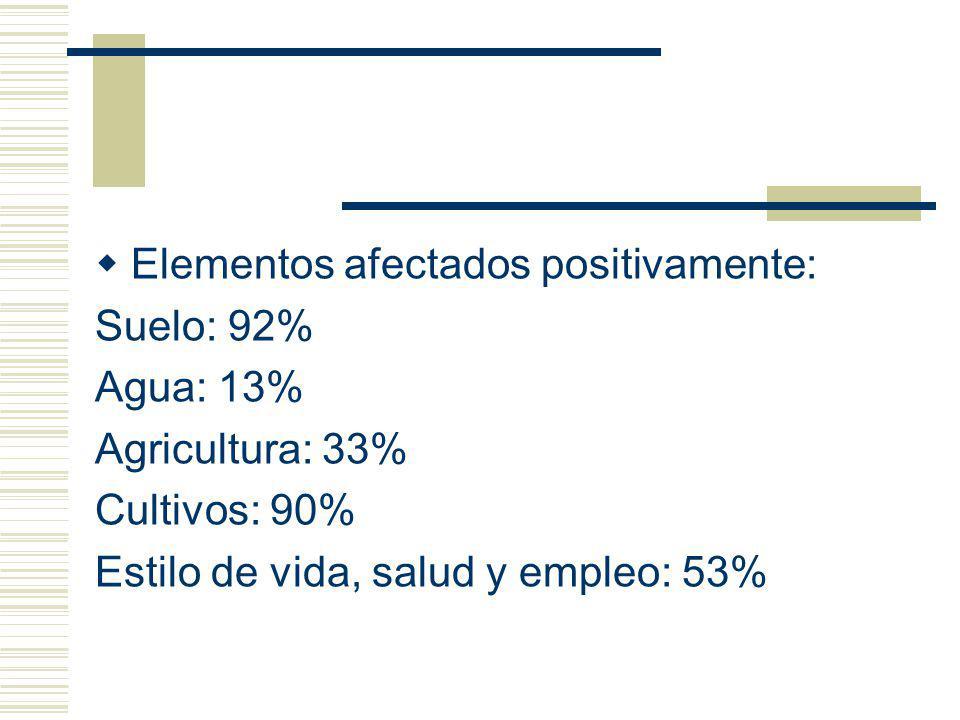 Elementos afectados positivamente: Suelo: 92% Agua: 13% Agricultura: 33% Cultivos: 90% Estilo de vida, salud y empleo: 53%