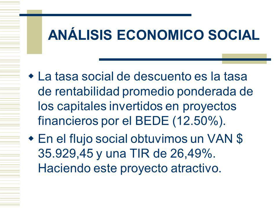 ANÁLISIS ECONOMICO SOCIAL La tasa social de descuento es la tasa de rentabilidad promedio ponderada de los capitales invertidos en proyectos financieros por el BEDE (12.50%).