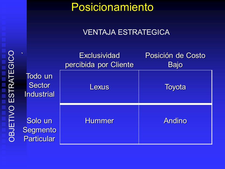 Posicionamiento ` Exclusividad percibida por Cliente Posición de Costo Bajo Todo un Sector Industrial LexusToyota Solo un Segmento Particular HummerAn