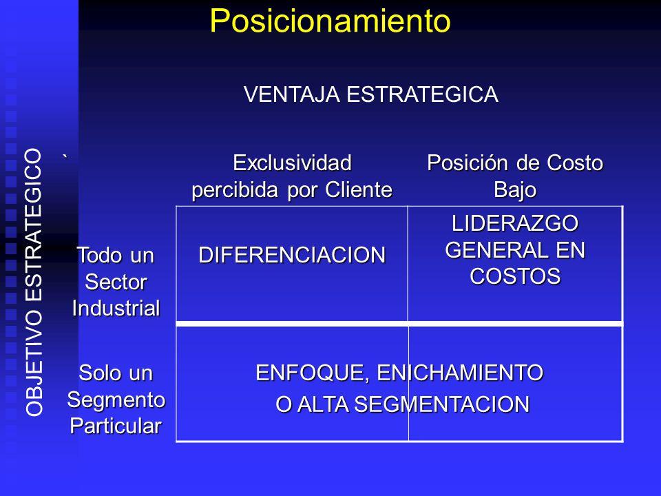 Posicionamiento ` Exclusividad percibida por Cliente Posición de Costo Bajo Todo un Sector Industrial DIFERENCIACION LIDERAZGO GENERAL EN COSTOS Solo