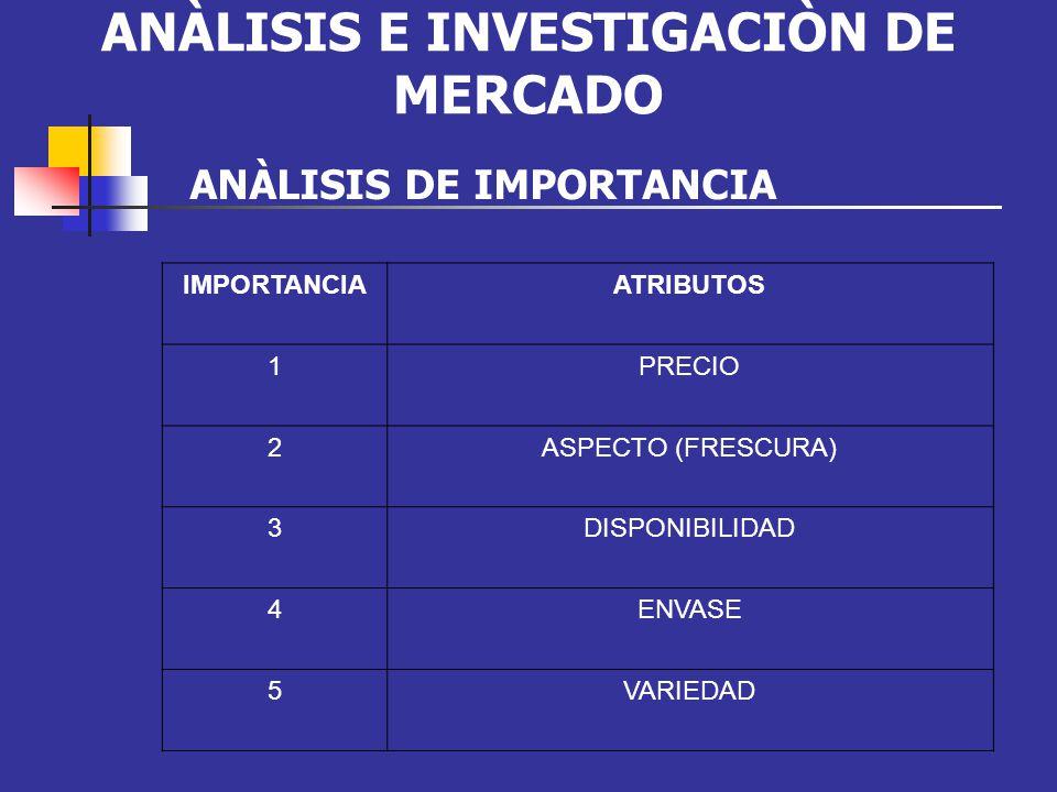 ANÀLISIS E INVESTIGACIÒN DE MERCADO ANÀLISIS DE IMPORTANCIA IMPORTANCIAATRIBUTOS 1PRECIO 2ASPECTO (FRESCURA) 3DISPONIBILIDAD 4ENVASE 5VARIEDAD