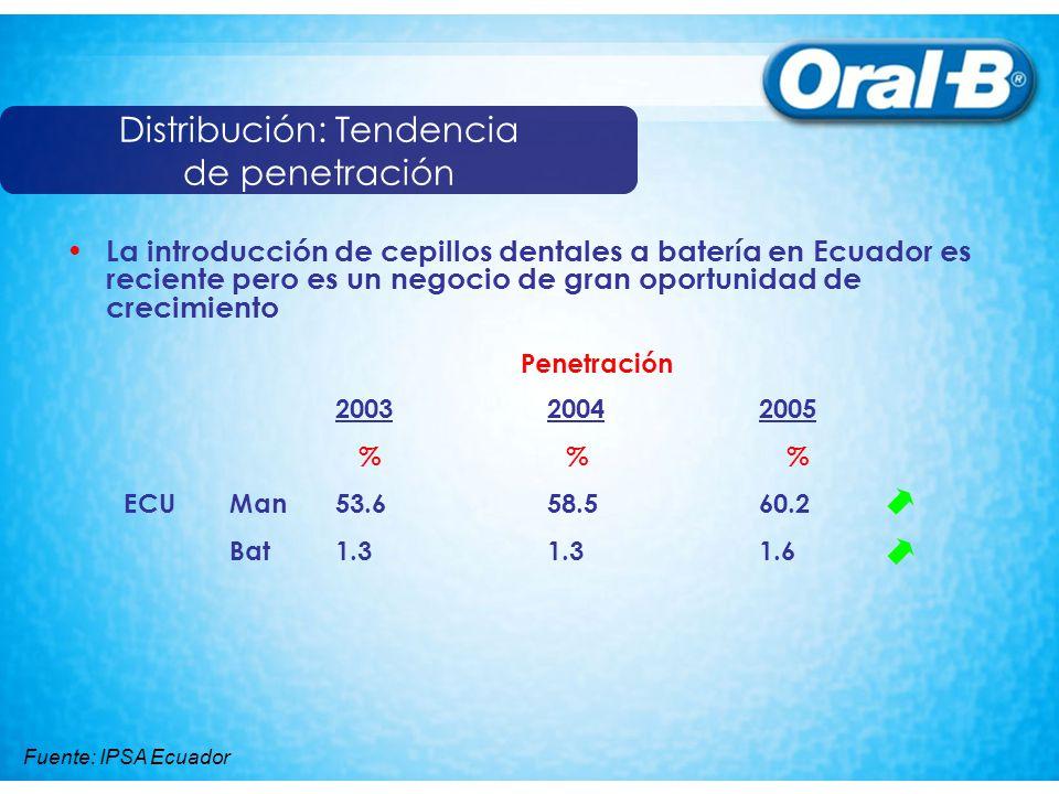 200320042005 % % % ECUMan53.658.560.2 Bat1.31.31.6 Penetración La introducción de cepillos dentales a batería en Ecuador es reciente pero es un negoci