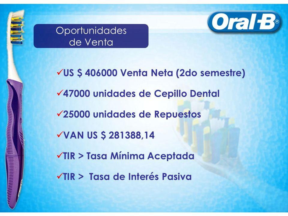 US $ 406000 Venta Neta (2do semestre) 47000 unidades de Cepillo Dental 25000 unidades de Repuestos VAN US $ 281388,14 TIR > Tasa Mínima Aceptada TIR >