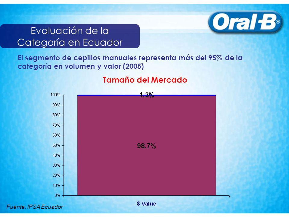 Evaluación de la Categoría en Ecuador El segmento de cepillos manuales representa más del 95% de la categoría en volumen y valor (2005) Tamaño del Mercado Fuente: IPSA Ecuador