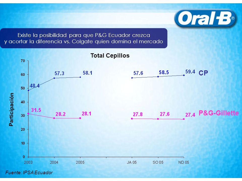 Existe la posibilidad para que P&G Ecuador crezca y acortar la diferencia vs. Colgate quien domina el mercado Participación P&G-Gillette CP Total Cepi