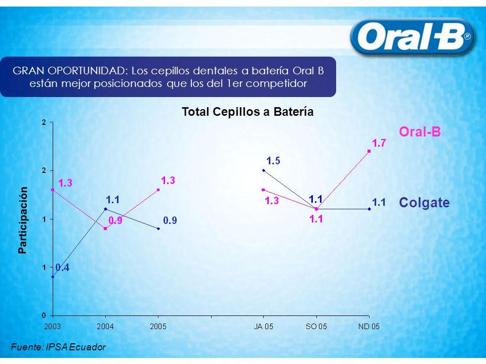 GRAN OPORTUNIDAD: Los cepillos dentales a batería Oral B están mejor posicionados que los del 1er competidor Participación Oral-B Colgate Total Cepillos a Batería Fuente: IPSA Ecuador