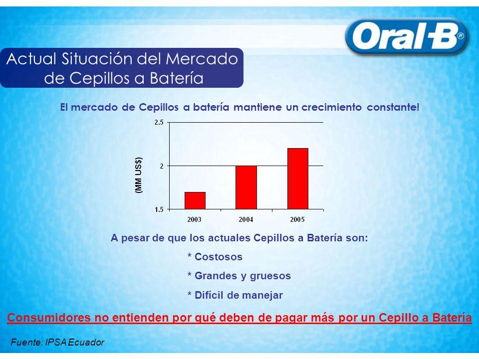 Actual Situación del Mercado de Cepillos a Batería El mercado de Cepillos a batería mantiene un crecimiento constante! (MM US$) A pesar de que los act