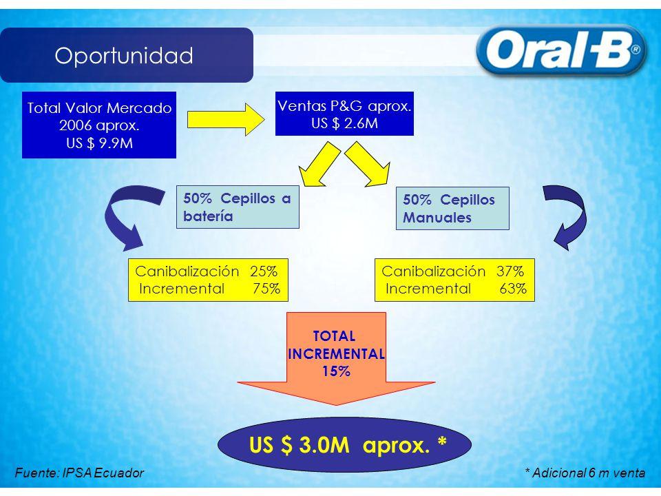 Oportunidad Total Valor Mercado 2006 aprox. US $ 9.9M TOTAL INCREMENTAL 15% Ventas P&G aprox. US $ 2.6M 50% Cepillos a batería 50% Cepillos Manuales C