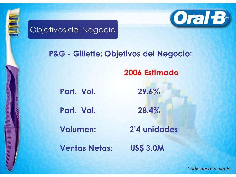 P&G - Gillette: Objetivos del Negocio: 2006 Estimado Part. Vol. 29.6% Part. Val. 28.4% Volumen: 24 unidades Ventas Netas: US$ 3.0M * Adicional 6 m ven