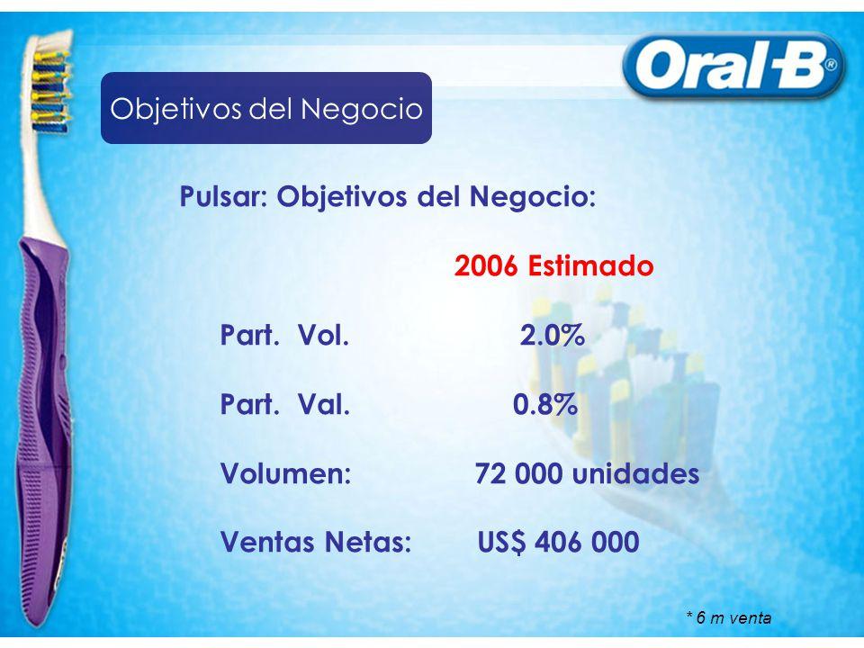 Pulsar: Objetivos del Negocio: 2006 Estimado Part. Vol. 2.0% Part. Val. 0.8% Volumen: 72 000 unidades Ventas Netas: US$ 406 000 * 6 m venta Objetivos