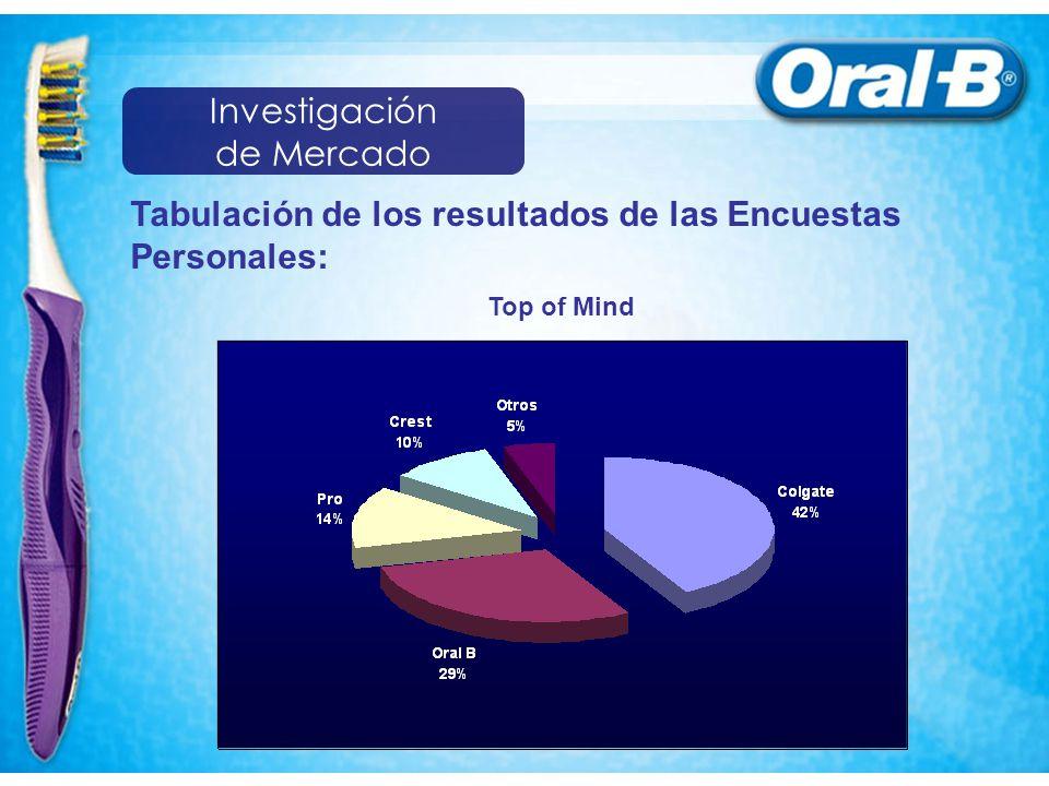 Tabulación de los resultados de las Encuestas Personales: Top of Mind Investigación de Mercado