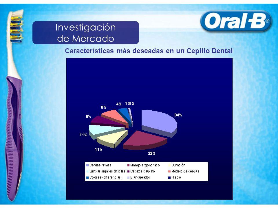 Características más deseadas en un Cepillo Dental Investigación de Mercado