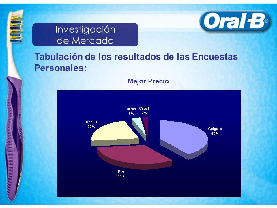 Tabulación de los resultados de las Encuestas Personales: Mejor Precio Investigación de Mercado