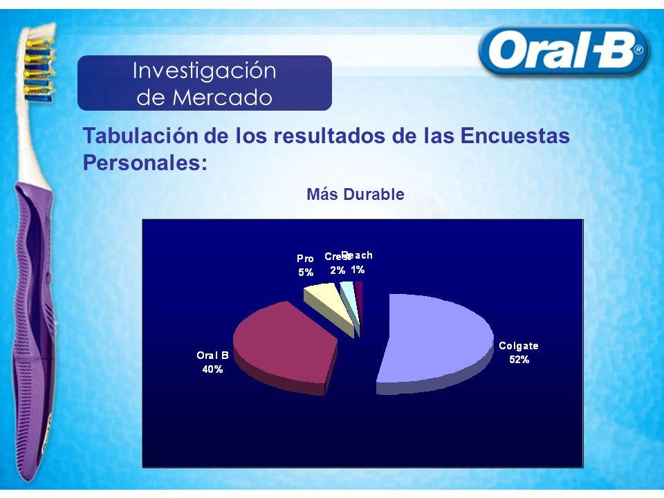 Tabulación de los resultados de las Encuestas Personales: Más Durable Investigación de Mercado