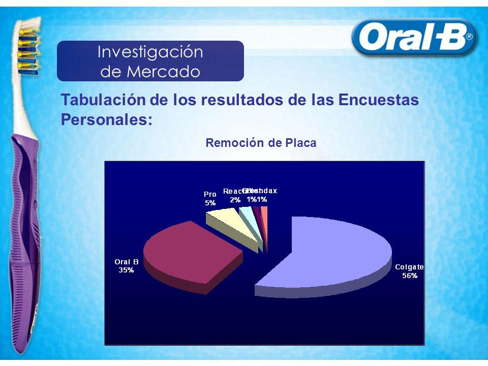 Tabulación de los resultados de las Encuestas Personales: Remoción de Placa Investigación de Mercado