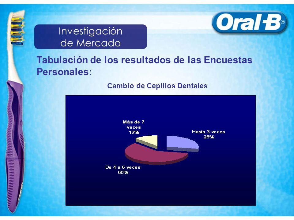 Tabulación de los resultados de las Encuestas Personales: Cambio de Cepillos Dentales Investigación de Mercado