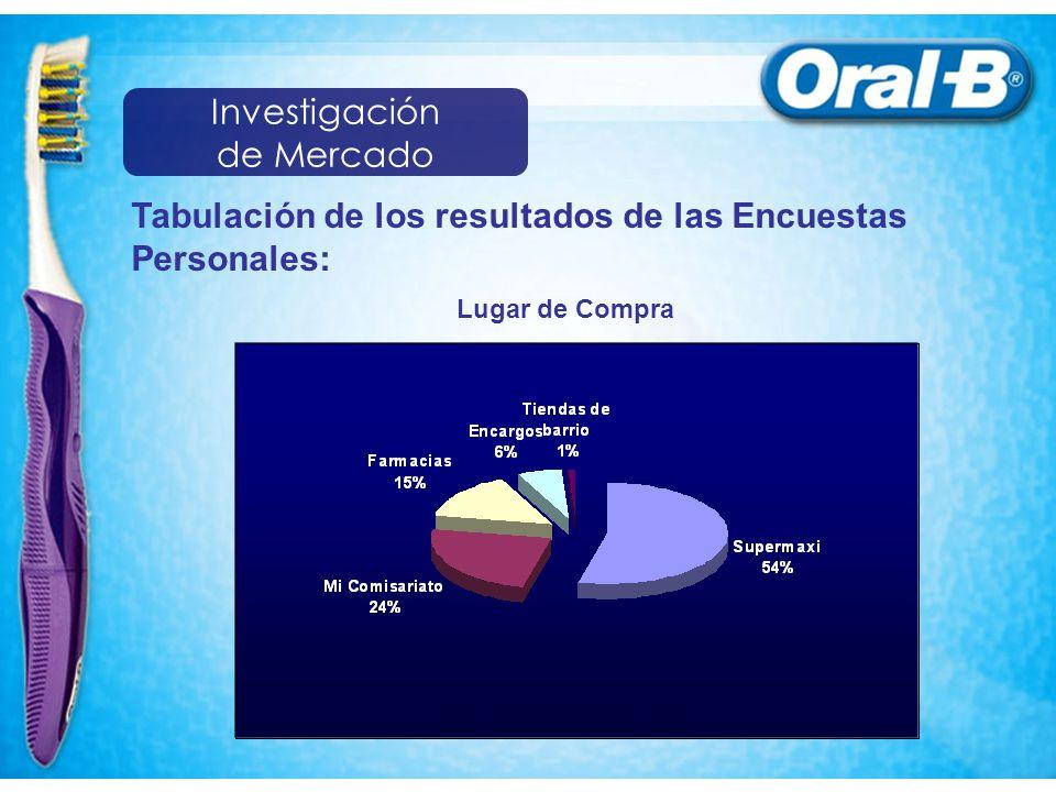 Tabulación de los resultados de las Encuestas Personales: Lugar de Compra Investigación de Mercado