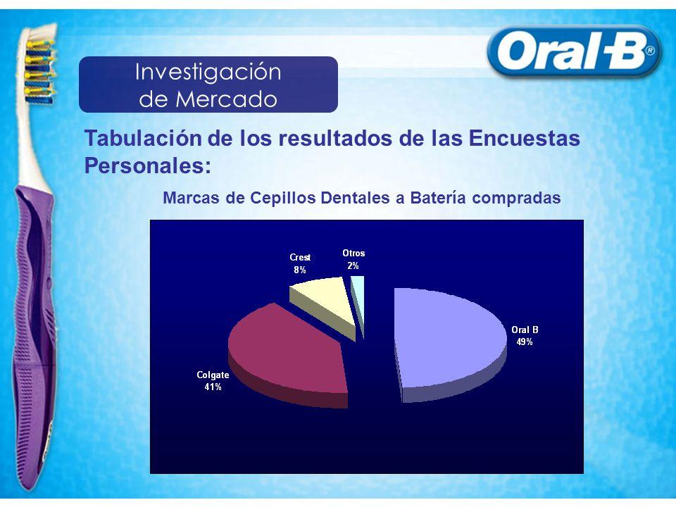 Tabulación de los resultados de las Encuestas Personales: Marcas de Cepillos Dentales a Batería compradas Investigación de Mercado
