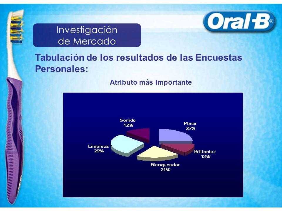 Tabulación de los resultados de las Encuestas Personales: Atributo más Importante Investigación de Mercado