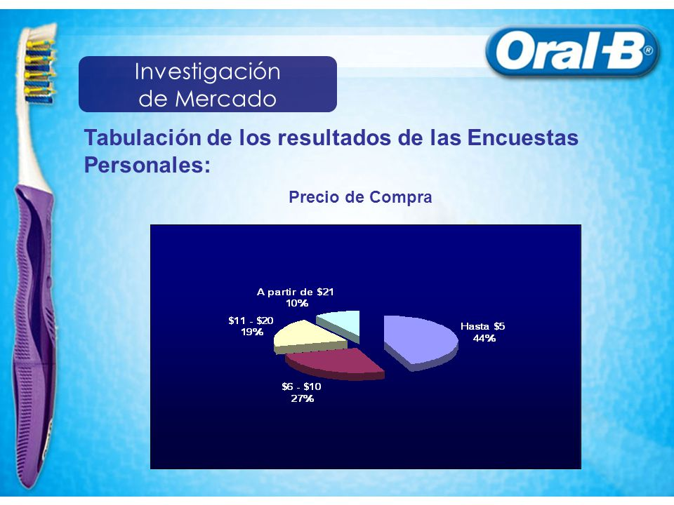 Tabulación de los resultados de las Encuestas Personales: Precio de Compra Investigación de Mercado