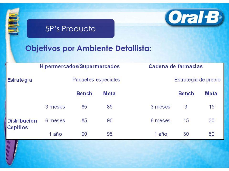 Objetivos por Ambiente Detallista: 5Ps Producto