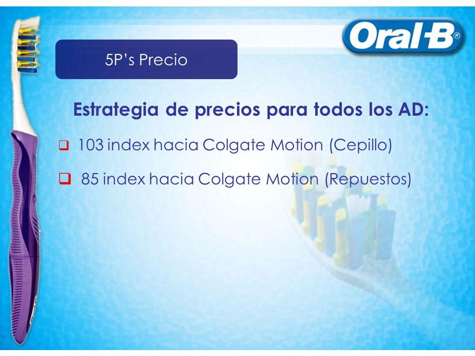 Estrategia de precios para todos los AD: 103 index hacia Colgate Motion (Cepillo) 85 index hacia Colgate Motion (Repuestos) 5Ps Precio