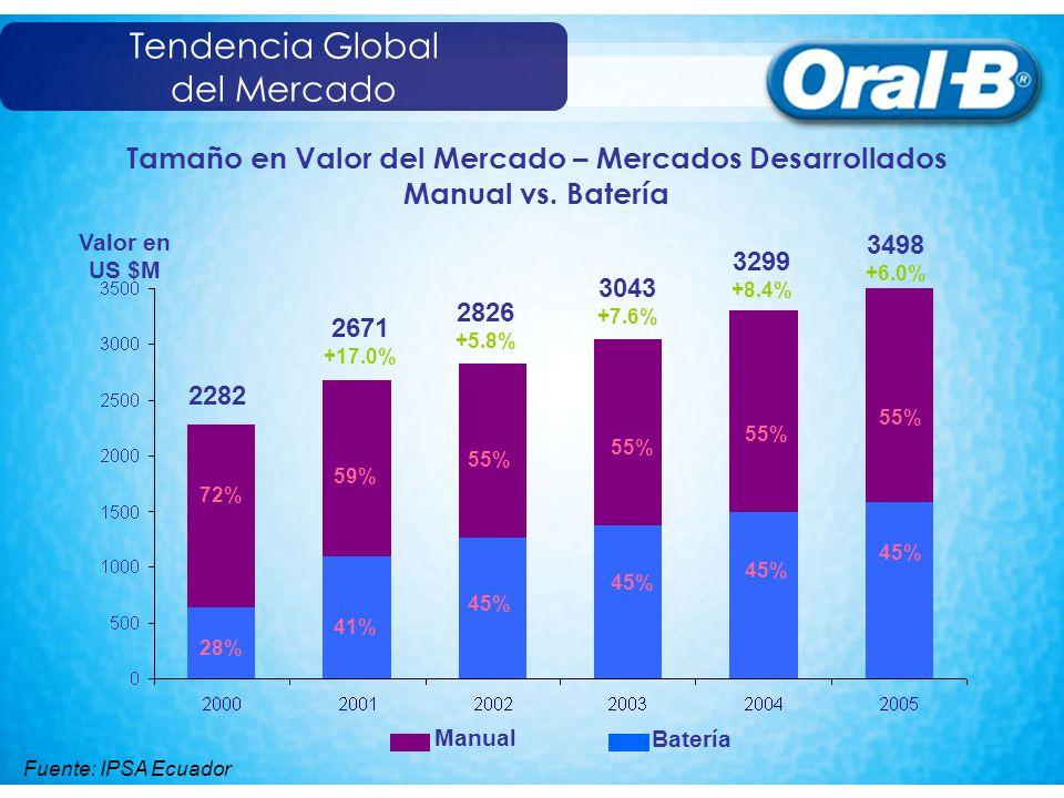 Tamaño del segmento en Valor Fuente: IPSA Ecuador En Latinoamérica el segmento de Cepillos a batería ha crecido +3 veces desde 2001 al 2005