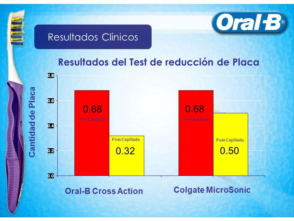 Pre-Cepillado Post-Cepillado Pre-Cepillado Post-Cepillado 0.68 0.32 0.50 Resultados del Test de reducción de Placa Cantidad de Placa Colgate MicroSonic Oral-B Cross Action Resultados Clínicos