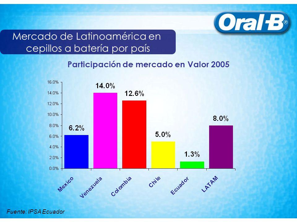 200320042005 % % % ECUMan53.658.560.2 Bat1.31.31.6 Penetración La introducción de cepillos dentales a batería en Ecuador es reciente pero es un negocio de gran oportunidad de crecimiento Fuente: IPSA Ecuador Distribución: Tendencia de penetración