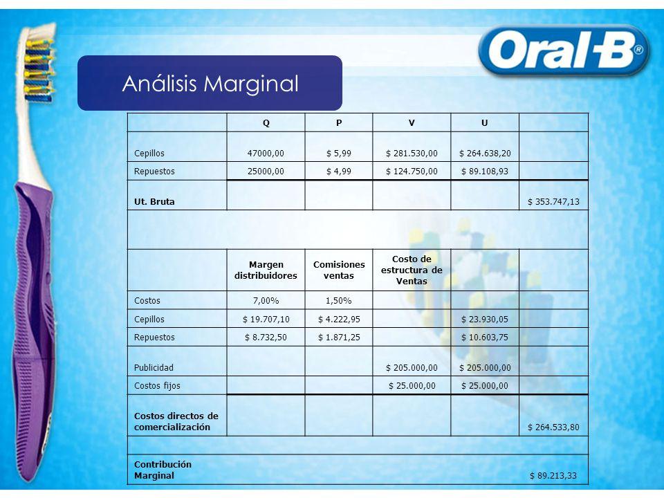 Análisis Marginal QPVU Cepillos47000,00$ 5,99$ 281.530,00$ 264.638,20 Repuestos25000,00$ 4,99$ 124.750,00$ 89.108,93 Ut.