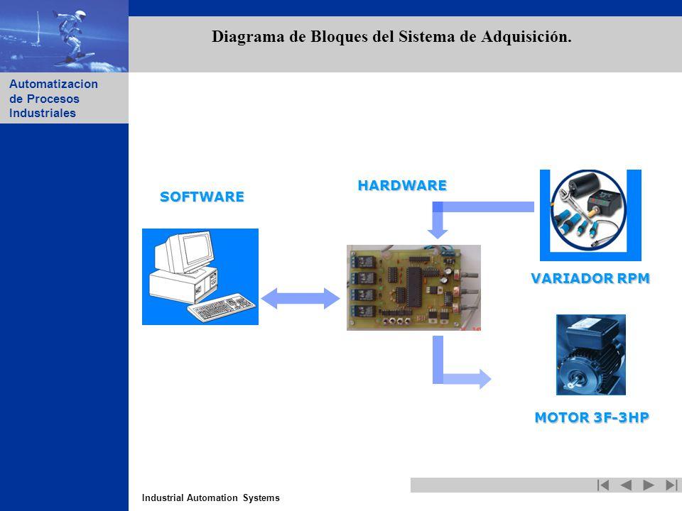 Industrial Automation Systems Automatizacion de Procesos Industriales Diagrama de Bloques del Sistema de Adquisición. SOFTWARE HARDWARE VARIADOR RPM M