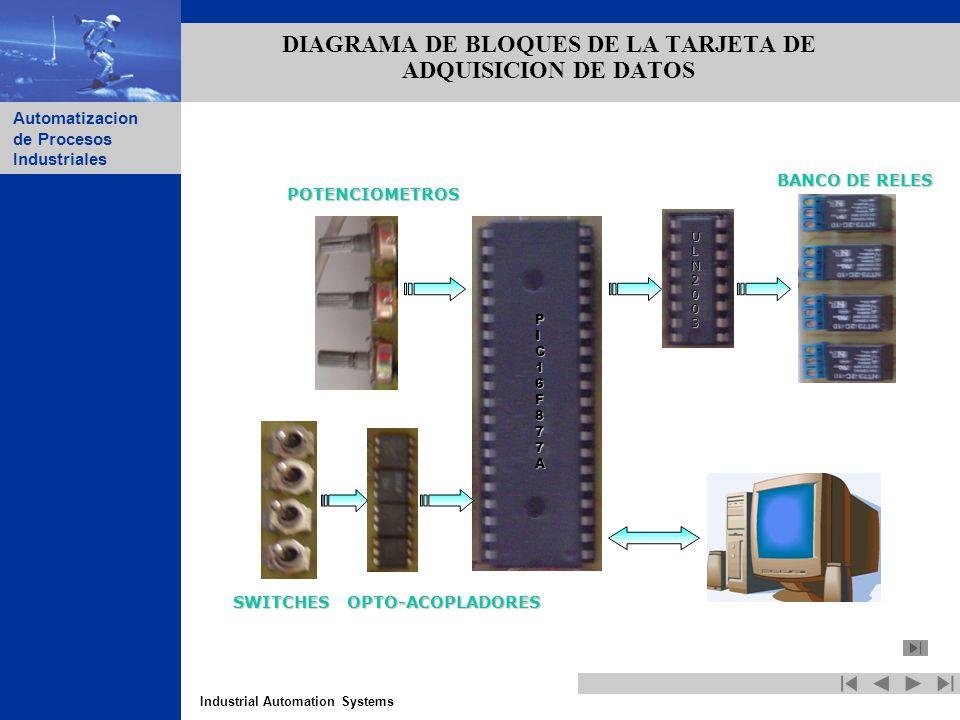 Industrial Automation Systems Automatizacion de Procesos Industriales DIAGRAMA DE BLOQUES DE LA TARJETA DE ADQUISICION DE DATOS PIC16F877A ULN2003 SWI