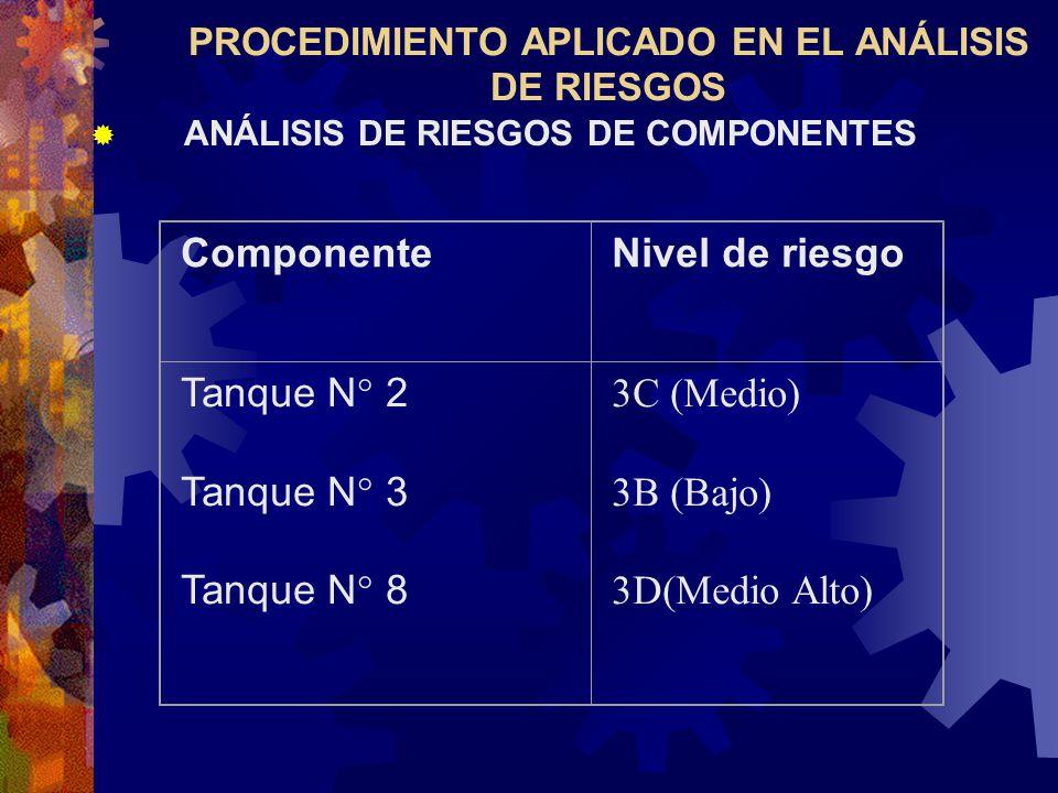 PROCEDIMIENTO APLICADO EN EL ANÁLISIS DE RIESGOS ANÁLISIS DE RIESGOS DE COMPONENTES ComponenteNivel de riesgo Tanque N° 2 Tanque N° 3 Tanque N° 8 3C (