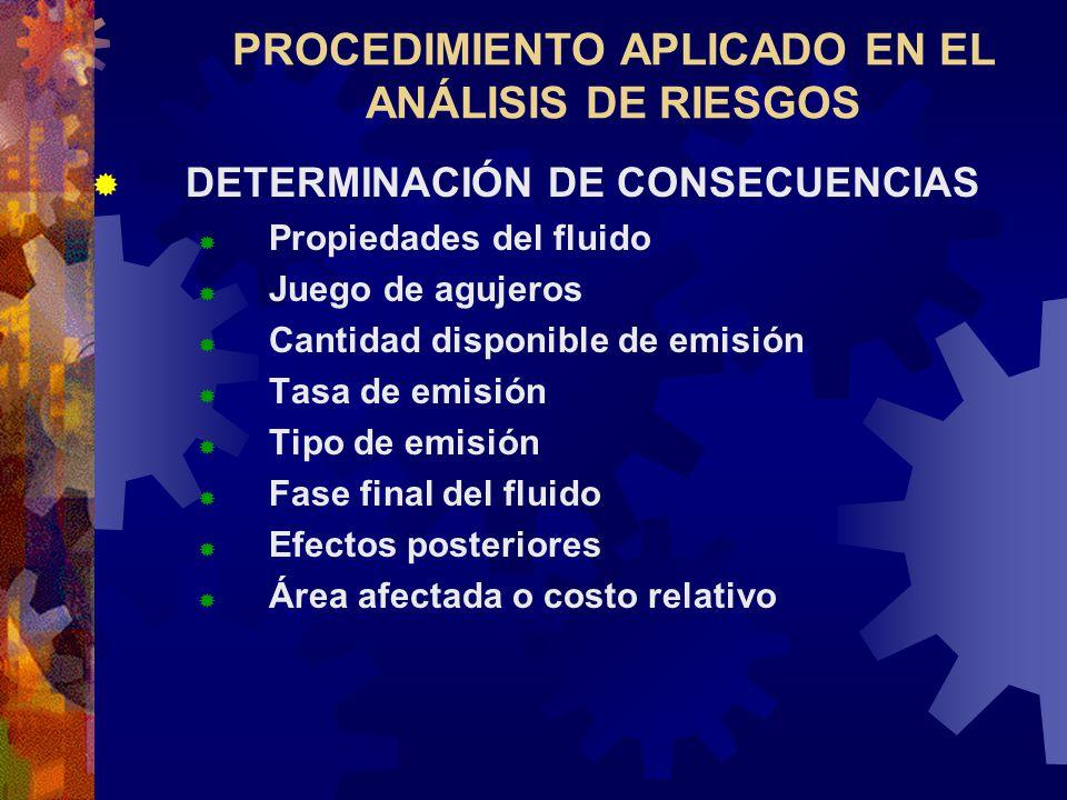 PROCEDIMIENTO APLICADO EN EL ANÁLISIS DE RIESGOS DETERMINACIÓN DE CONSECUENCIAS Propiedades del fluido Juego de agujeros Cantidad disponible de emisió