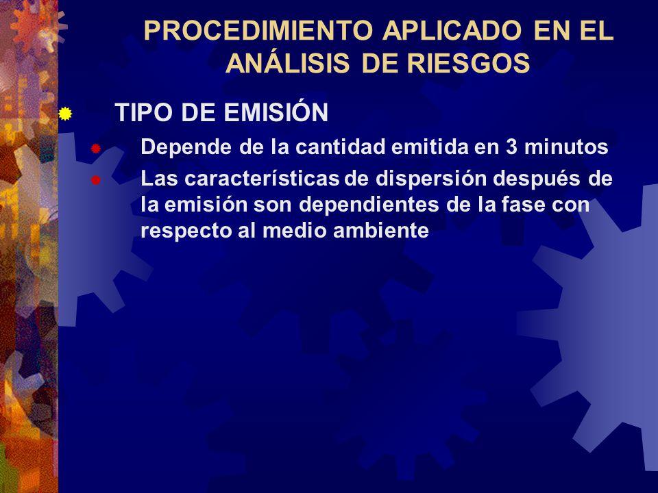PROCEDIMIENTO APLICADO EN EL ANÁLISIS DE RIESGOS TIPO DE EMISIÓN Depende de la cantidad emitida en 3 minutos Las características de dispersión después