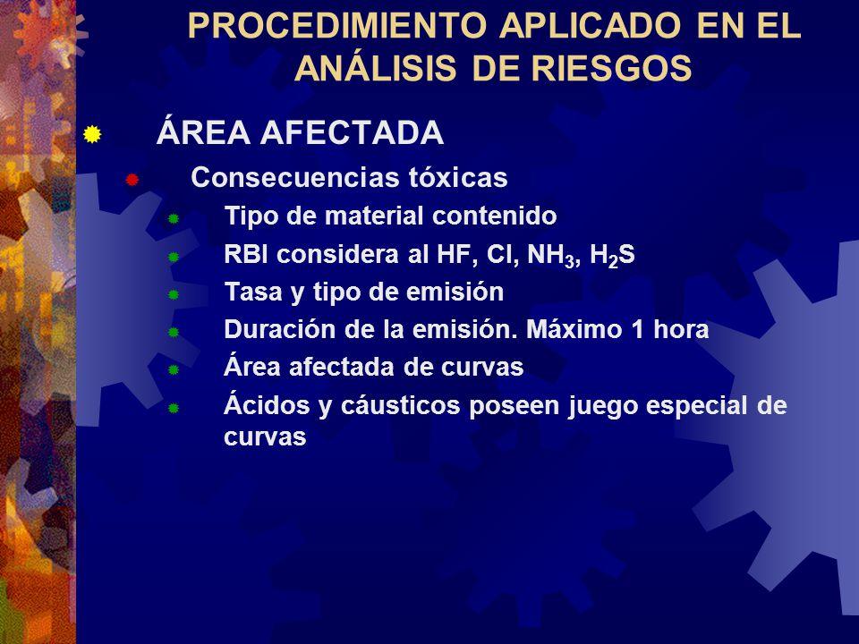 PROCEDIMIENTO APLICADO EN EL ANÁLISIS DE RIESGOS ÁREA AFECTADA Consecuencias tóxicas Tipo de material contenido RBI considera al HF, Cl, NH 3, H 2 S T
