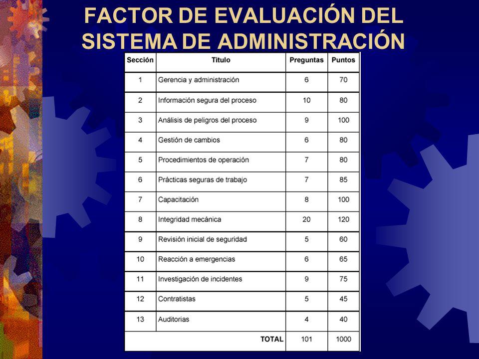 FACTOR DE EVALUACIÓN DEL SISTEMA DE ADMINISTRACIÓN