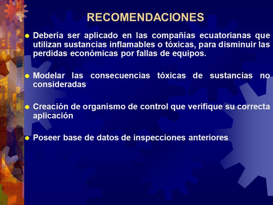 RECOMENDACIONES Debería ser aplicado en las compañías ecuatorianas que utilizan sustancias inflamables o tóxicas, para disminuir las perdidas económic